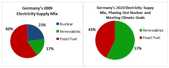 the breaththrough.org- Germany energy mix